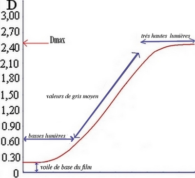 densitométrie